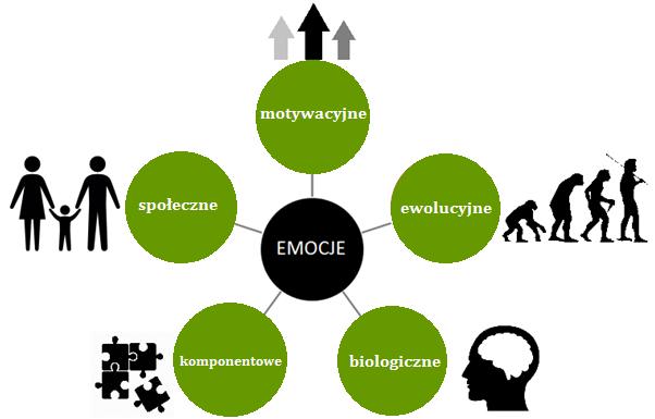 emocje teoria - Kopia